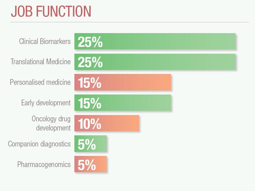 Biomarkers Europe 2015
