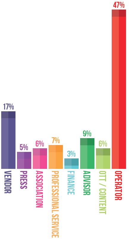 Bar chart of organisation types who attended Total Telecom Congress 2016