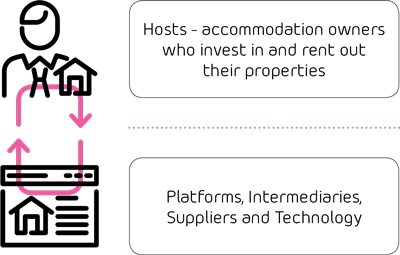 Hosts - accommodation owners