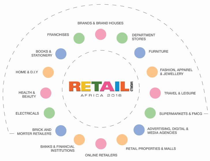 Retail World Africa: Innovation and strategy for retailers and merchants